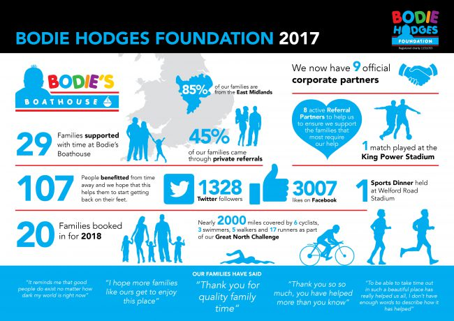 What an amazing year for the Bodie Hodges Foundation…