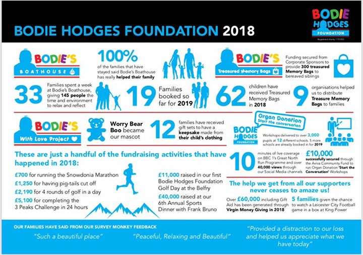 Bodie Hodges Foundation - Supporting families bereaved of a